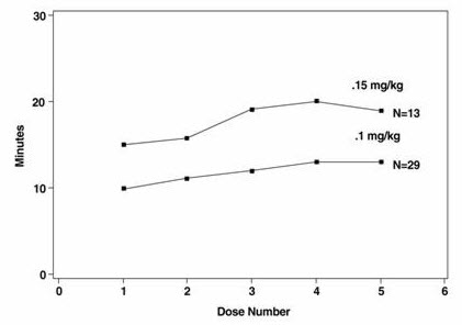 Figure 3 - Rocuronium Clinical Durations