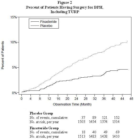 Figure 2 Percent of Patients Having Surgery for BPH, Including TURP