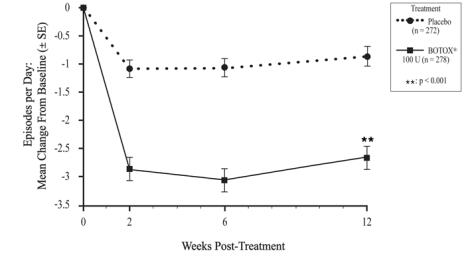 Figure 7: Mean Change from Baseline in Daily Frequency of Urinary Incontinence Episodes following intradetrusor injection in Study OAB-1