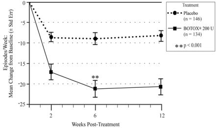 Figure 9: Mean Change from Baseline in Weekly Frequency of Urinary Incontinence Episodes During Treatment Cycle 1 in Study NDO-1