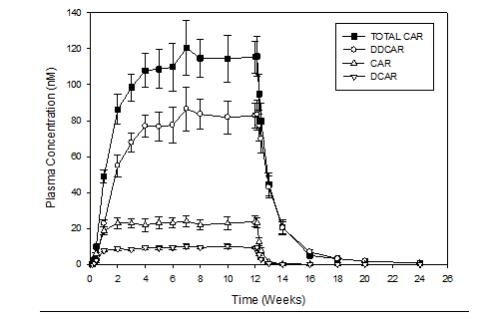 Figure 1.  Plasma Concentration (Mean ± SE)-Time Profile During and Following 12-weeks of Treatment with Cariprazine 6 mg/daya