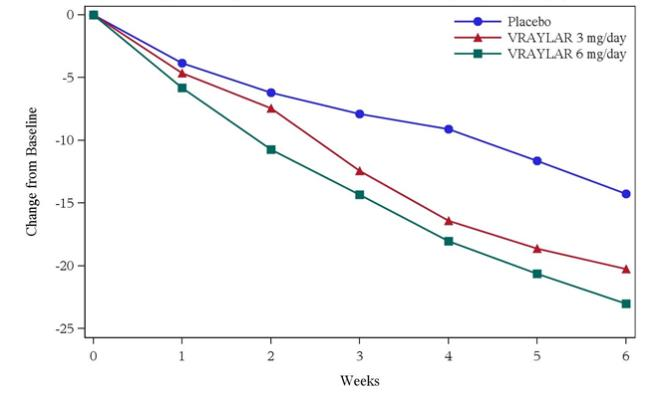 Figure 2 Change from Baseline in PANSS total score by weekly visits (Study 2)