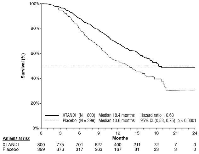 Figure 3. Kaplan-Meier Curves of Overall Survival in AFFIRM