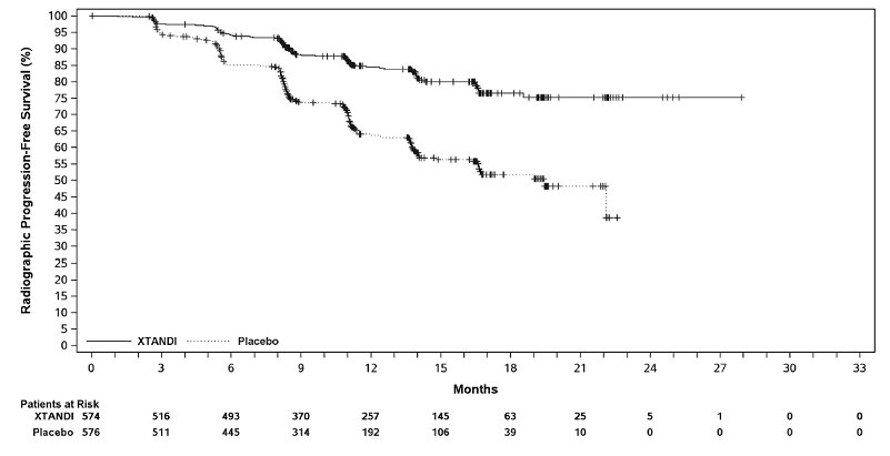 Figure 9. Kaplan-Meier Curves of rPFS in ARCHES (Intent-to-Treat Analysis)