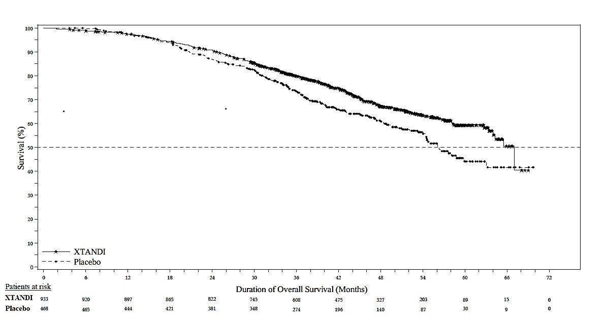 Figure 8. Kaplan-Meier Curves of Overall Survival in PROSPER