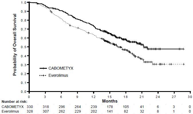 image of Kaplan-Meier Curve of Overall Survival in METEOR (ITT)
