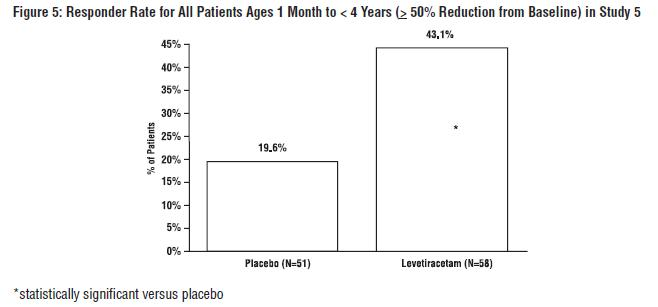 Figure 5: Responder Rate for All Patients Ages 1 Month to < 4 Years (≥ 50% Reduction from Baseline) in Study 5