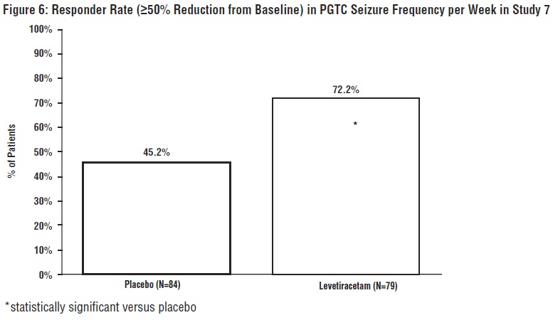Figure 6: Responder Rate (≥50% Reduction from Baseline) in PGTC Seizure Frequency per Week in Study 7