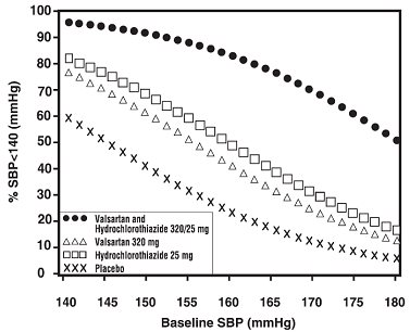Figure 1:  Probability of Achieving Systolic Blood Pressure Less Than 140 mmHg at Week 8