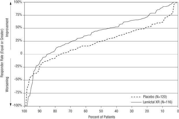 Figure 2. Proportion of Patients by Responder Rate for LAMICTAL XR and Placebo Group (Partial-Onset Seizure Study)