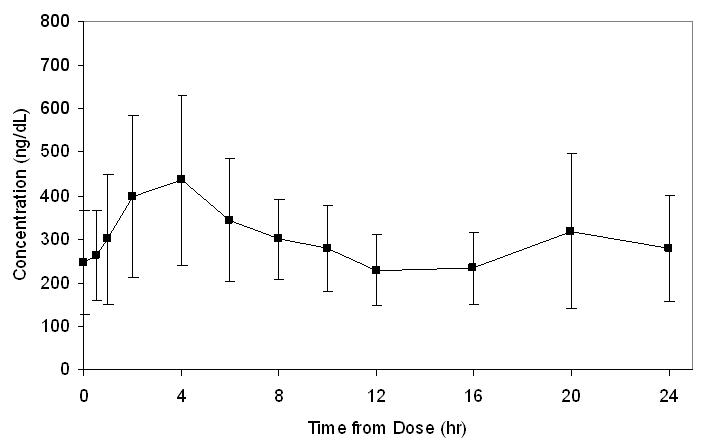 Figure 1: Mean (±SD) Serum Total Testosterone Concentrations on Day 7 in Patients Following FORTESTA Once-Daily Application of 40 mg of Testosterone (N=12)