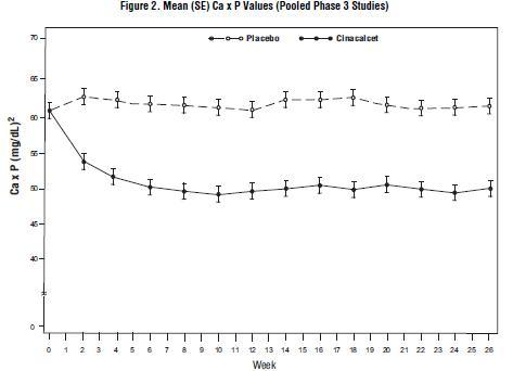 Figure 2. Mean (SE) Ca x P Values (Pooled Phase 3 Studies)