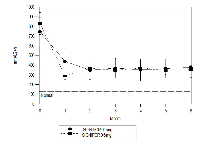 Figure 1 – Mean (± SE) Urinary Free Cortisol (nmol/24h) at Time Points up to Month 6 by Randomized Dose Group