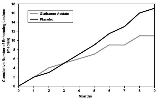 Figure 2: Median Cumulative Number of Gd-Enhancing Lesions