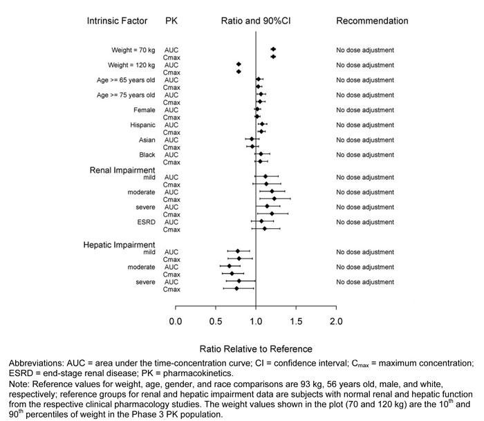 Figure 1: Impact of intrinsic factors on dulaglutide pharmacokinetics.