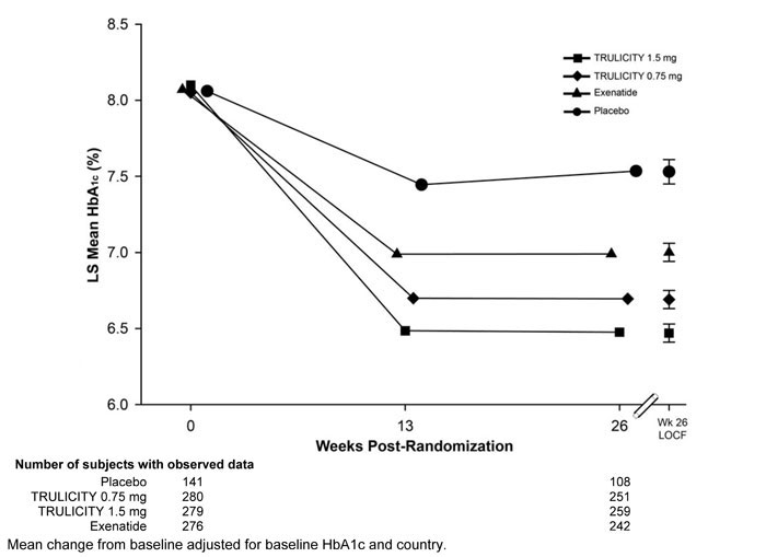 Figure 4: Adjusted Mean HbA1c Change at Each Time Point (ITT) and at Week 26 (ITT) - LOCF