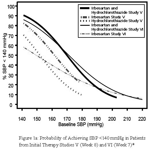 Figure 1a: Probability of Achieving SBP <140 mmHg in Patients from Initial Therapy Studies V (Week 8) and VI (Week 7)*