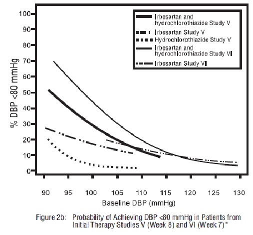 Figure 2b: Probability of Achieving DBP <80 mmHg in patients from Initial Therapy Studies V (Week 8) and VI (Week7)*