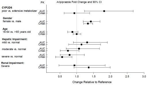 Effects of intrinsic factors on aripiprazole