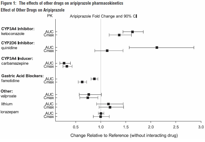 Figure 1: The effects of other drugs on aripiprazole pharmacokinetics