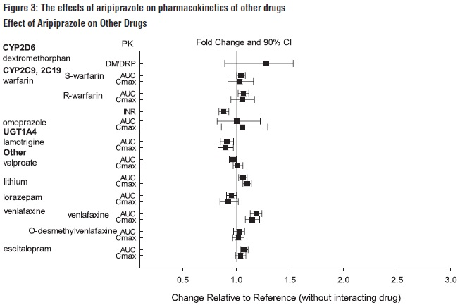 Figure 3: The effects of aripiprazole on pharmacokinetics of other drugs