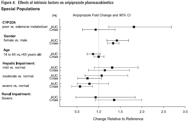 Figure 4: Effects of intrinsic factors on aripiprazole pharmacokinetics