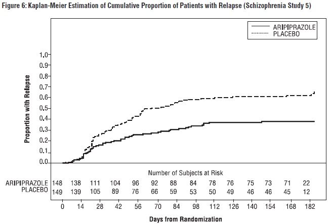 Figure 6: Kaplan-Meier Estimation of Cumulative Proportion of Patients with Relapse (Schizophrenia Study 5)
