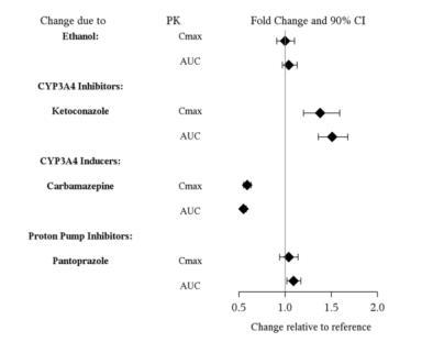 Figure 1. Effect of Other Drugs on Vilazodone Pharmacokinetics