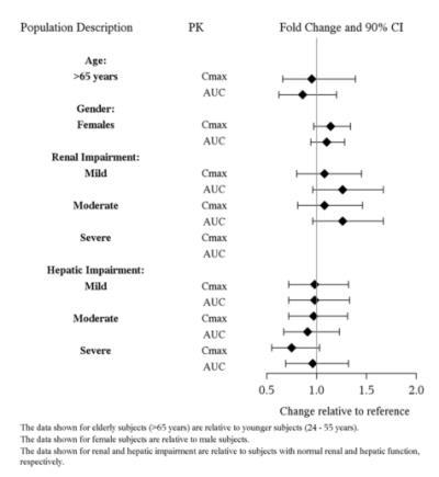 Figure 3: Impact of Intrinsic Factors on Vilazodone Pharmacokinetics