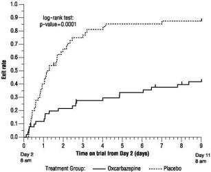 Figure 1 Kaplan-Meier Estimates of Exit Rate by Treatment Group.