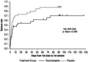 Figure 2  Kaplan-Meier Estimates of First Seizure Event Rate by Treatment Group.