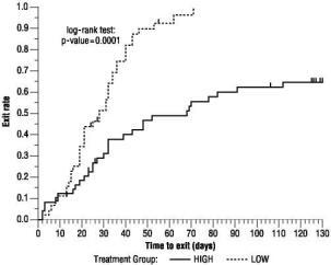 Figure 3  Kaplan-Meier Estimates of Exit Rate by Treatment Group.