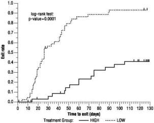 Figure 4  Kaplan-Meier Estimates of Exit Rate by Treatment Group.