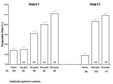 epilepsy study