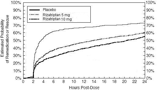 Figure 2: Estimated Probability of Patients Taking a Second Dose of Rizatriptan Benzoate or Other Medication for Migraines Over the 24 Hours Following the Initial Dose of Study Treatment in Pooled Studies 1, 2, 3, and 4