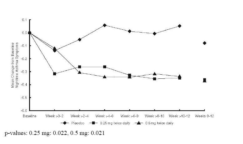 Figure 2: A 12-Week Trail in Pediatric Patients