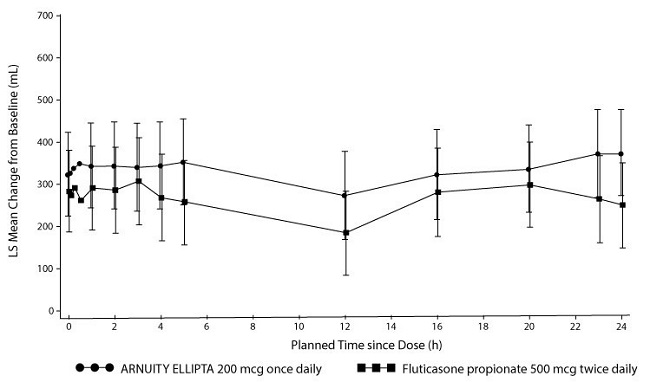 Figure 6. Mean Change from Baseline in Individual Serial FEV1 (mL) Assessments after 24 Weeks of Treatment – Trial 4