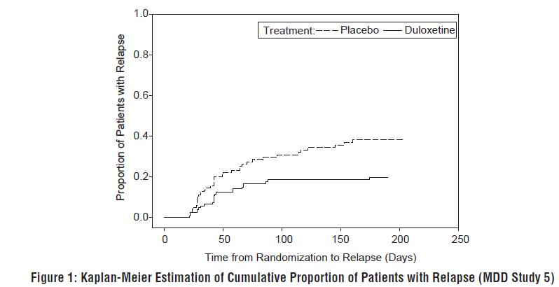 Figure 1: Kaplan-Meier Estimation of Cumulative Proportion of Patients with Relapse (MDD Study 5)