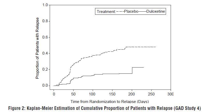 Figure 2: Kaplan-Meier Estimation of Cumulative Proportion of Patients with Relapse (GAD Study 4)