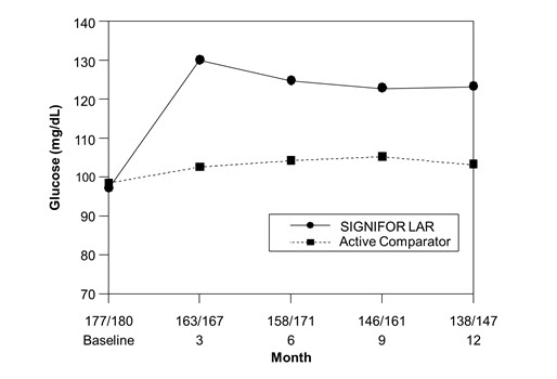 Figure 2.  Mean Fasting Plasma Glucose (mg/dL) By Visit in the Study of Patients With Acromegaly Naïve to Drug Therapy*