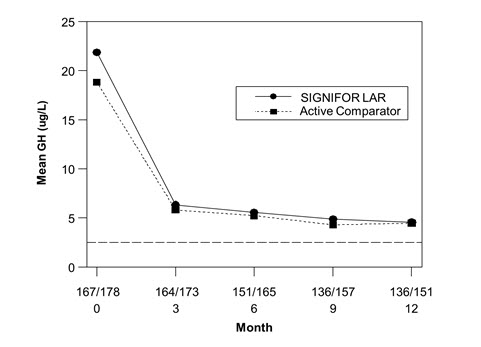 Figure 3:  Mean GH (mcg/L) Levels By Visit in Drug Naïve Patient Study*