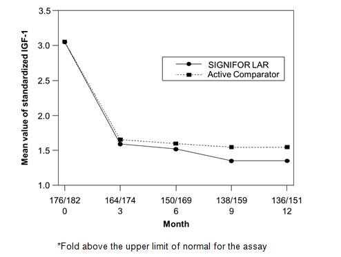 Figure 4:  Mean Standardized IGF-1 Levels* By Visit in Drug Naïve Patient Study**