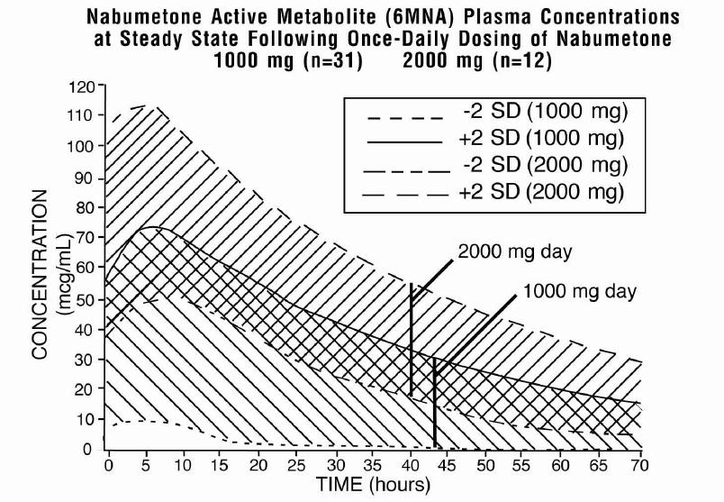 6MNA Plasma Concentrations