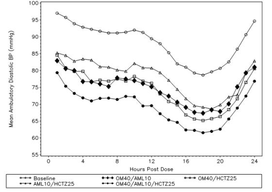 Figure 1:Mean Ambulatory Diastolic Blood Pressure at Endpoint by Treatment and Hour