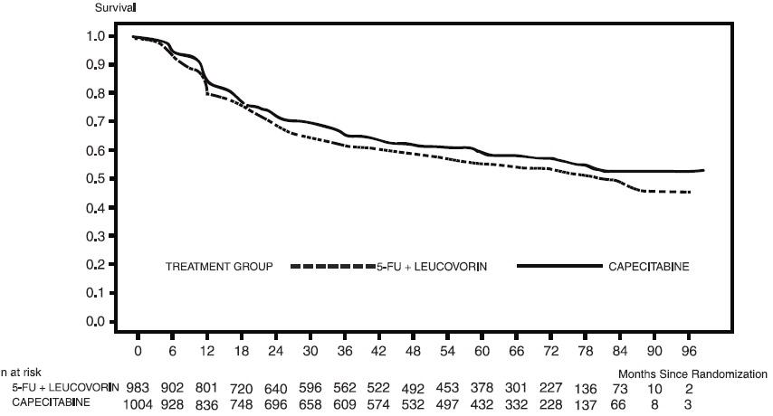 Figure 1 Kaplan-Meier Estimates of Disease-Free Survival (All Randomized Population)