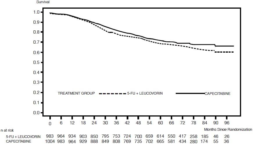 Figure 2 Kaplan-Meier Estimates of Overall Survival (All Randomized Population)