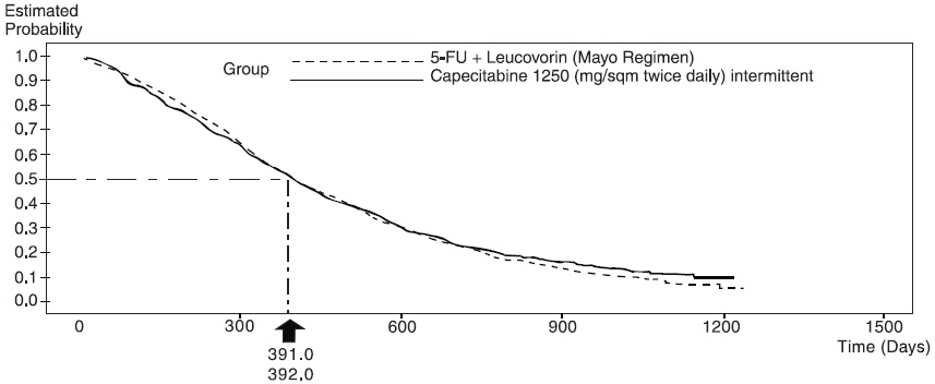Figure 3Kaplan-Meier Curve for Overall Survival of Pooled Data (Studies 1 and 2)