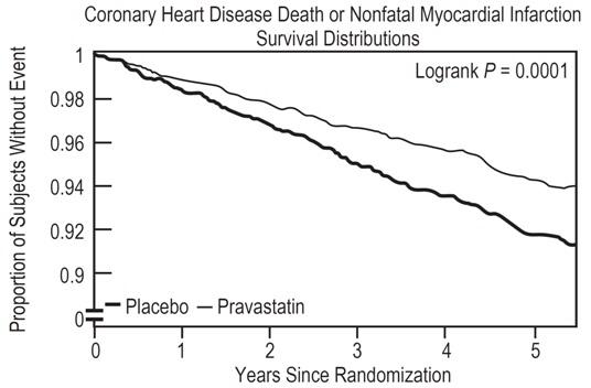 pravastatin Figure 1