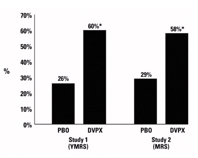 Comparison of percentage of patient separated by study