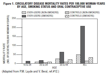 This is the Figure 1 chart for the Mortality Rate.
